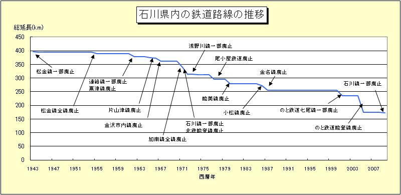 石川県内の廃止路線