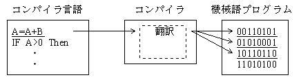 第3章第2節 言語プロセッサ